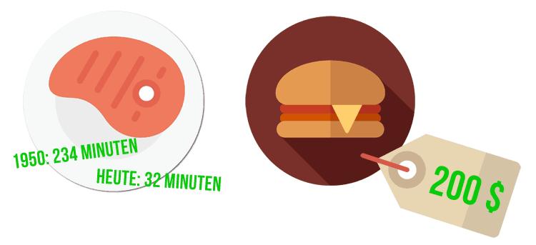 Der Wert der Lebensmittel: Schweinekotelett und Burger