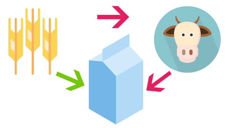 Der Wert der Lebensmittel: Vegan und Kuhmilch im Vergleich
