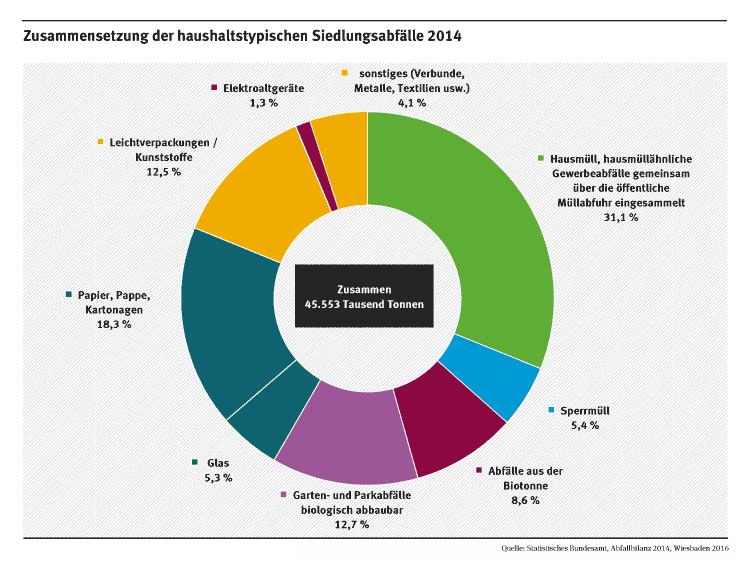 Diese Grafik zeig, wie viel Müll in Deutschland anfällt
