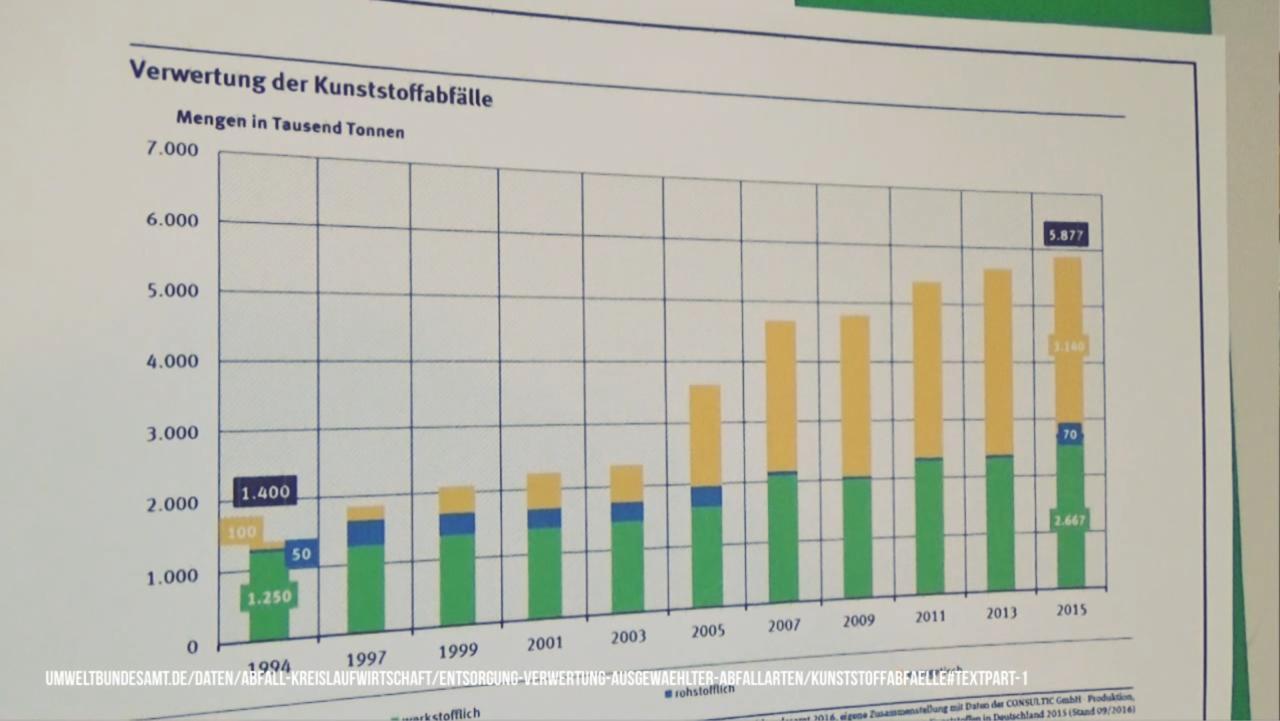 Screen: Verwertung Kunststoffabfälle