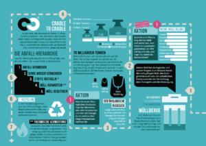 Wandelplakat MÜLL: Tipps und Ideen für den öko-sozialen Wandel in deinem Alltag